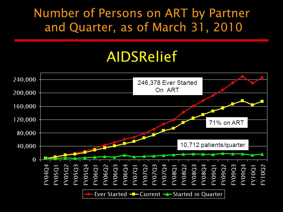 Number of Persons on ART by Partner and Quarter, as of March 31, 2010 AIDSRelief 246,378 Ever Started On ART 71% on ART 10,712 patients/quarter