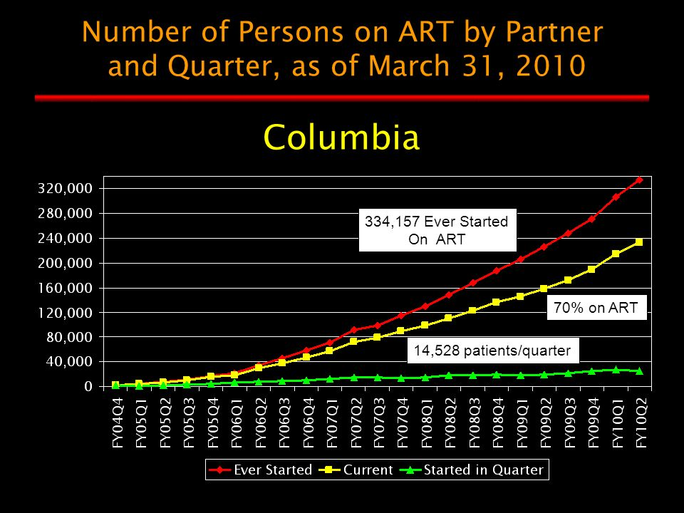 Number of Persons on ART by Partner and Quarter, as of March 31, 2010 Columbia 70% on ART 14,528 patients/quarter 334,157 Ever Started On ART