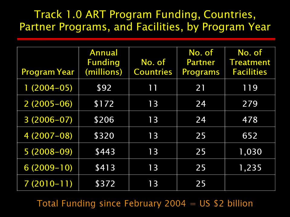 Program Year Annual Funding (millions) No. of Countries No.