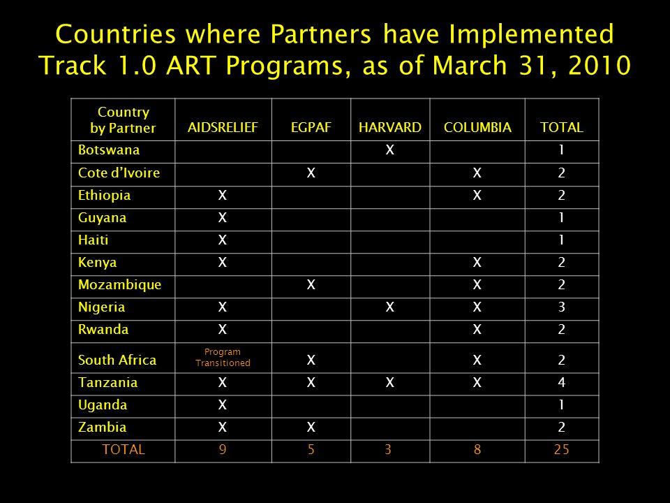Countries where Partners have Implemented Track 1.0 ART Programs, as of March 31, 2010 Country by PartnerAIDSRELIEFEGPAFHARVARDCOLUMBIATOTAL Botswana X 1 Cote d'Ivoire X X2 EthiopiaX X2 GuyanaX 1 HaitiX 1 KenyaX X2 MozambiqueX X2 NigeriaX XX3 RwandaX X2 South Africa Program Transitioned X X2 TanzaniaXXXX4 UgandaX 1 ZambiaXX2 TOTAL953 825