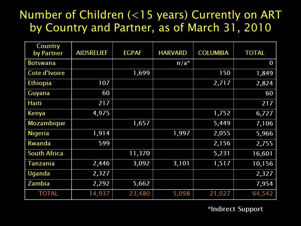 Number of Children (<15 years) Currently on ART by Country and Partner, as of March 31, 2010 Country by PartnerAIDSRELIEFEGPAFHARVARDCOLUMBIATOTAL Botswana n/a*0 Cote d'Ivoire 1,6991501,849 Ethiopia1072,7172,824 Guyana60 Haiti217 Kenya4,9751,7526,727 Mozambique 1,6575,4497,106 Nigeria1,9141,9972,0555,966 Rwanda5992,1562,755 South Africa11,3705,23116,601 Tanzania2,4463,0923,1011,51710,156 Uganda2,327 Zambia2,2925,6627,954 TOTAL14,93723,4805,09821,02764,542 *Indirect Support
