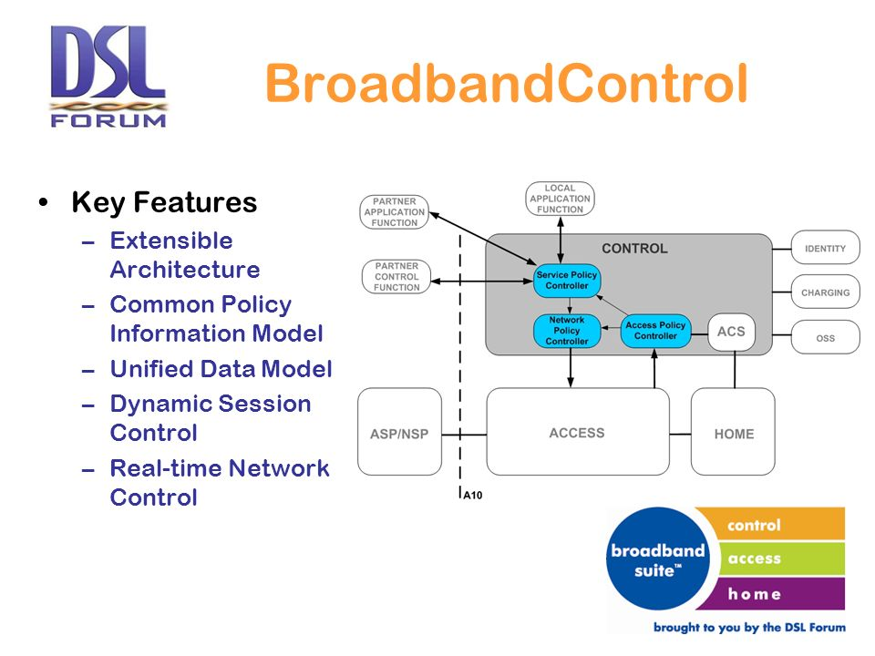 BroadbandControl Key Features –Extensible Architecture –Common Policy Information Model –Unified Data Model –Dynamic Session Control –Real-time Network Control