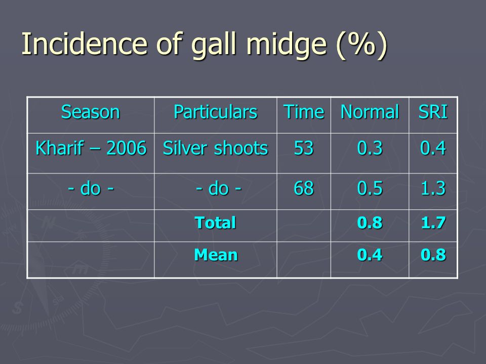 Incidence of gall midge (%) SeasonParticularsTimeNormalSRI Kharif – 2006 Silver shoots do - - do - - do Total Mean0.40.8