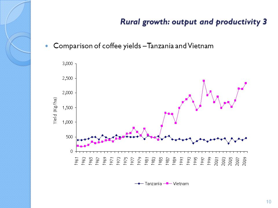 Rural growth: output and productivity 3 Comparison of coffee yields –Tanzania and Vietnam 10