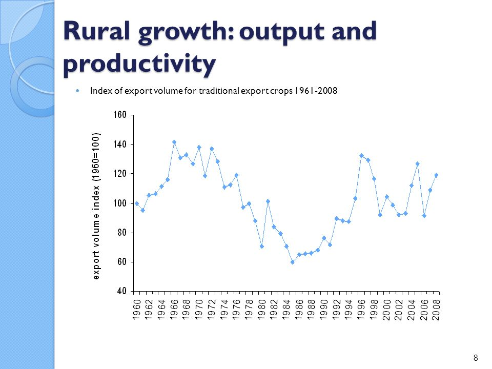 Rural growth: output and productivity Index of export volume for traditional export crops