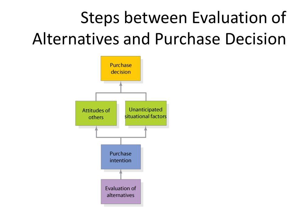 Steps between Evaluation of Alternatives and Purchase Decision