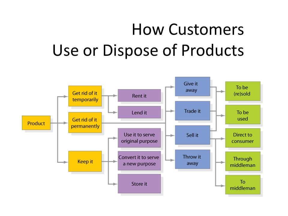 How Customers Use or Dispose of Products