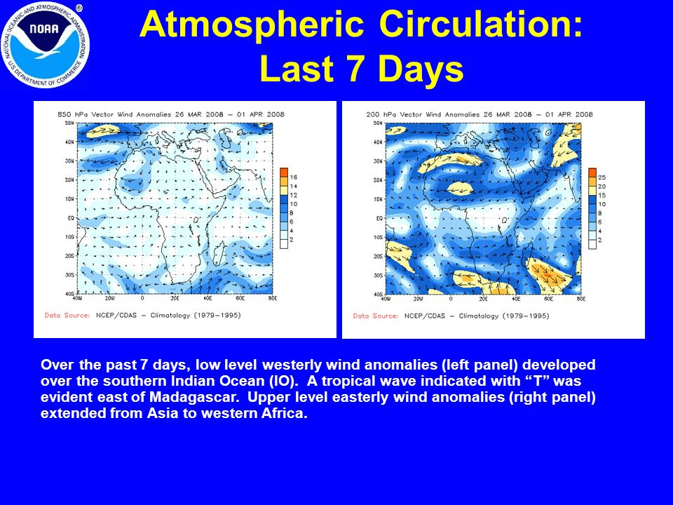 Atmospheric Circulation: Last 7 Days Over the past 7 days, low level westerly wind anomalies (left panel) developed over the southern Indian Ocean (IO).