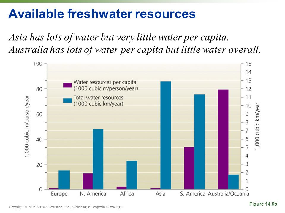 Copyright © 2005 Pearson Education, Inc., publishing as Benjamin Cummings Available freshwater resources Asia has lots of water but very little water per capita.
