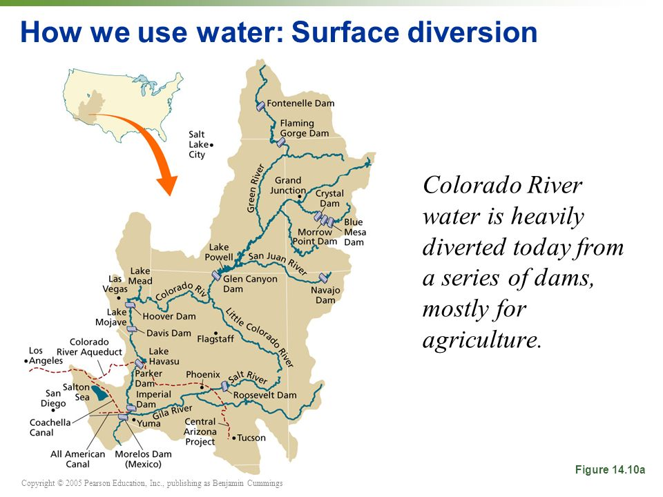 Copyright © 2005 Pearson Education, Inc., publishing as Benjamin Cummings How we use water: Surface diversion Colorado River water is heavily diverted today from a series of dams, mostly for agriculture.