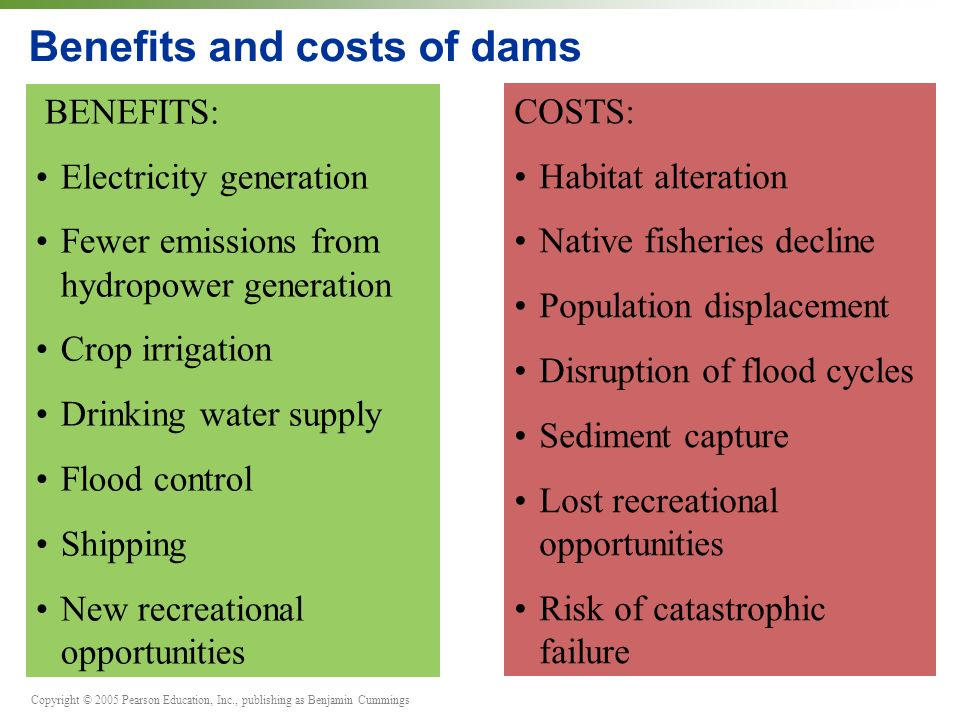 Copyright © 2005 Pearson Education, Inc., publishing as Benjamin Cummings Benefits and costs of dams BENEFITS: Electricity generation Fewer emissions from hydropower generation Crop irrigation Drinking water supply Flood control Shipping New recreational opportunities COSTS: Habitat alteration Native fisheries decline Population displacement Disruption of flood cycles Sediment capture Lost recreational opportunities Risk of catastrophic failure