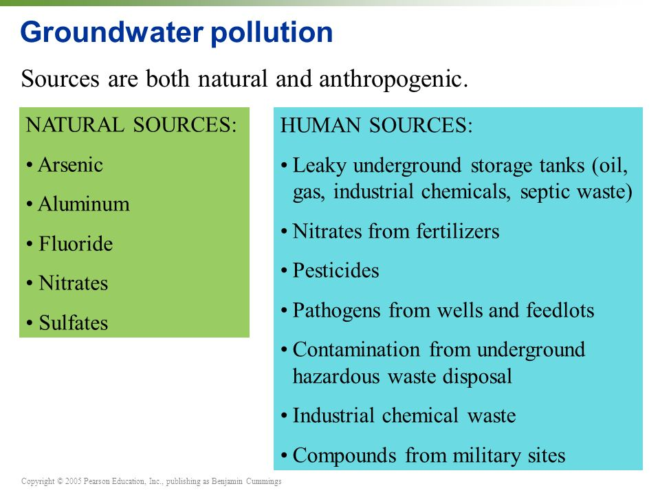 Copyright © 2005 Pearson Education, Inc., publishing as Benjamin Cummings Groundwater pollution Sources are both natural and anthropogenic.