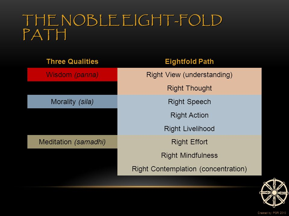 THE NOBLE EIGHT-FOLD PATH Three QualitiesEightfold Path Wisdom (panna)Right View (understanding) Right Thought Morality (sila)Right Speech Right Action Right Livelihood Meditation (samadhi)Right Effort Right Mindfulness Right Contemplation (concentration) Created by: PGR 2010