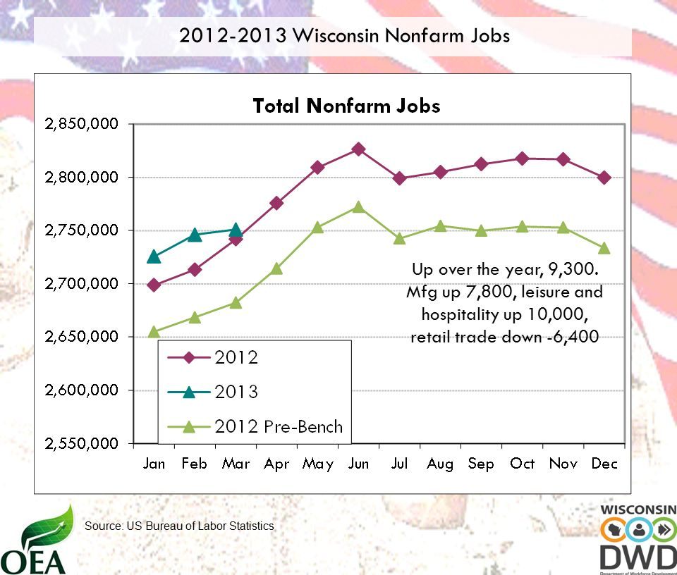 Wisconsin Nonfarm Jobs Source: US Bureau of Labor Statistics Up over the year, 9,300.
