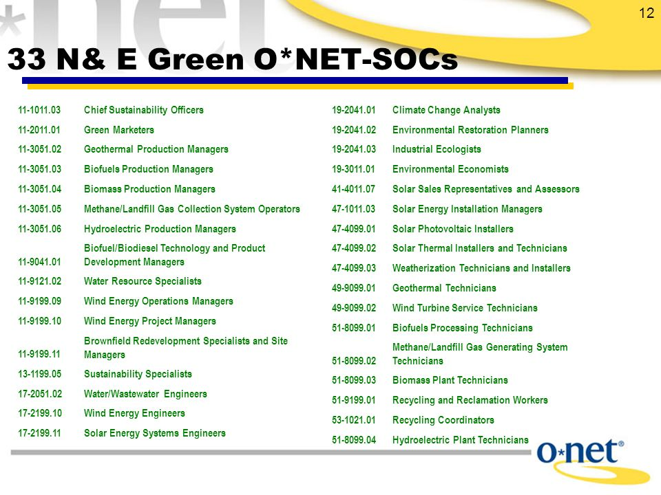 12 33 N& E Green O*NET-SOCs 11-1011.03Chief Sustainability Officers 11-2011.01Green Marketers 11-3051.02Geothermal Production Managers 11-3051.03Biofuels Production Managers 11-3051.04Biomass Production Managers 11-3051.05Methane/Landfill Gas Collection System Operators 11-3051.06Hydroelectric Production Managers 11-9041.01 Biofuel/Biodiesel Technology and Product Development Managers 11-9121.02Water Resource Specialists 11-9199.09Wind Energy Operations Managers 11-9199.10Wind Energy Project Managers 11-9199.11 Brownfield Redevelopment Specialists and Site Managers 13-1199.05Sustainability Specialists 17-2051.02Water/Wastewater Engineers 17-2199.10Wind Energy Engineers 17-2199.11Solar Energy Systems Engineers 19-2041.01Climate Change Analysts 19-2041.02Environmental Restoration Planners 19-2041.03Industrial Ecologists 19-3011.01Environmental Economists 41-4011.07Solar Sales Representatives and Assessors 47-1011.03Solar Energy Installation Managers 47-4099.01Solar Photovoltaic Installers 47-4099.02Solar Thermal Installers and Technicians 47-4099.03Weatherization Technicians and Installers 49-9099.01Geothermal Technicians 49-9099.02Wind Turbine Service Technicians 51-8099.01Biofuels Processing Technicians 51-8099.02 Methane/Landfill Gas Generating System Technicians 51-8099.03Biomass Plant Technicians 51-9199.01Recycling and Reclamation Workers 53-1021.01Recycling Coordinators 51-8099.04Hydroelectric Plant Technicians
