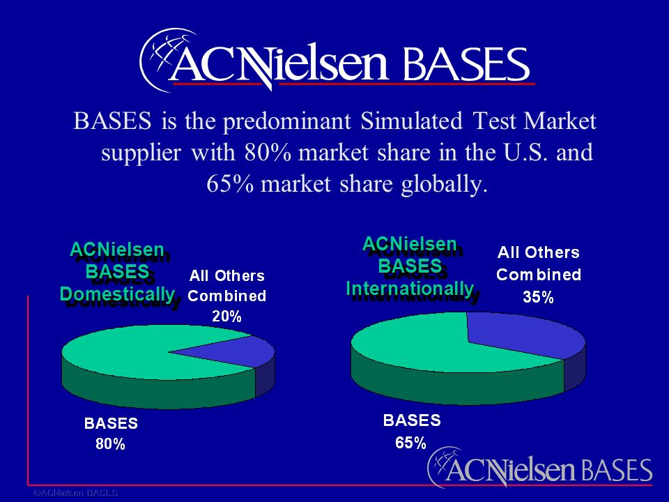 BASES is the predominant Simulated Test Market supplier with 80% market share in the U.S.