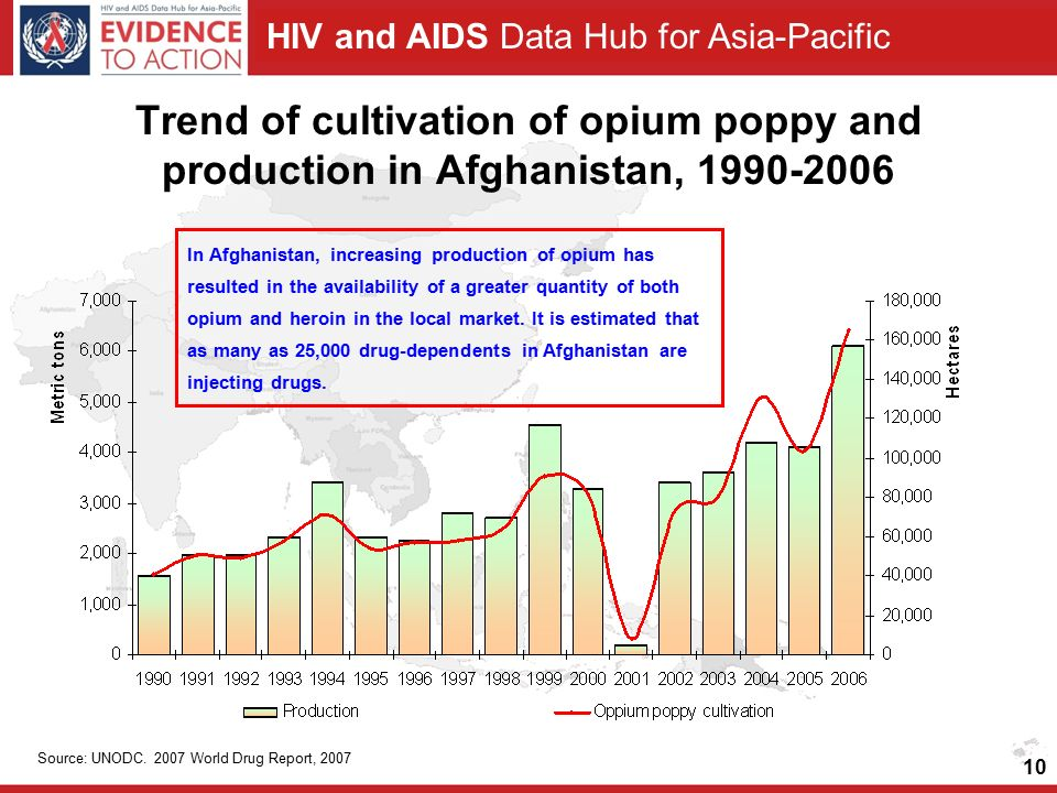 HIV and AIDS Data Hub for Asia-Pacific 10 Trend of cultivation of opium poppy and production in Afghanistan, 1990-2006 Source: UNODC.