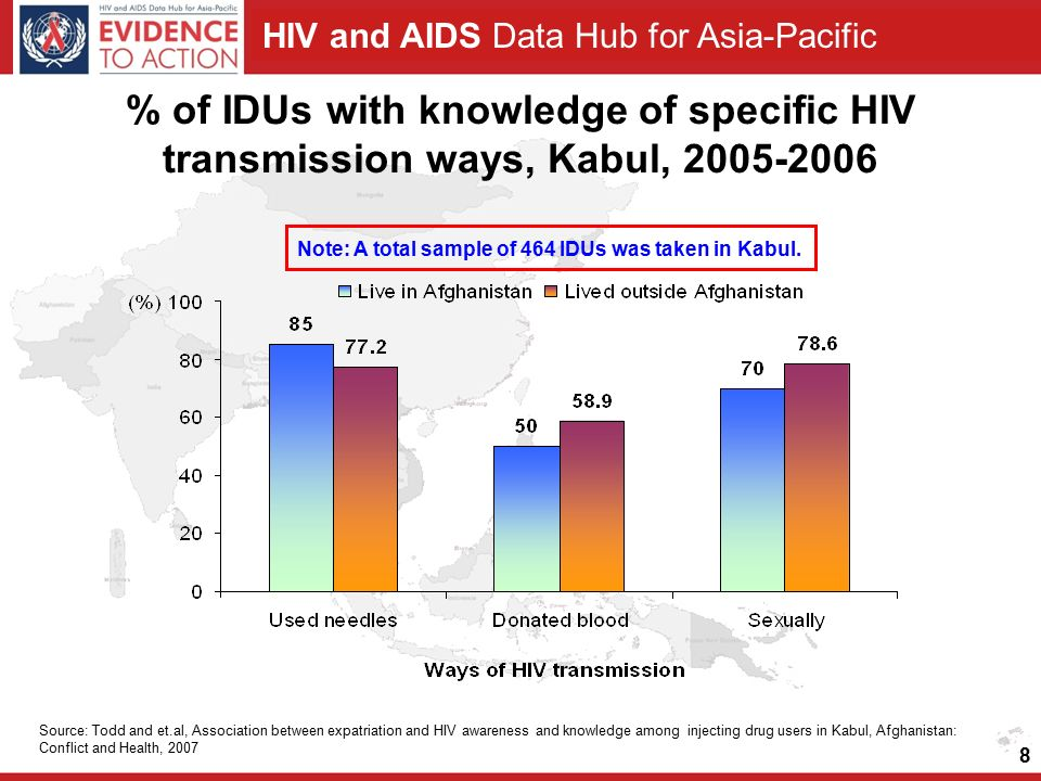 HIV and AIDS Data Hub for Asia-Pacific 8 % of IDUs with knowledge of specific HIV transmission ways, Kabul, 2005-2006 Source: Todd and et.al, Association between expatriation and HIV awareness and knowledge among injecting drug users in Kabul, Afghanistan: Conflict and Health, 2007 Note: A total sample of 464 IDUs was taken in Kabul.