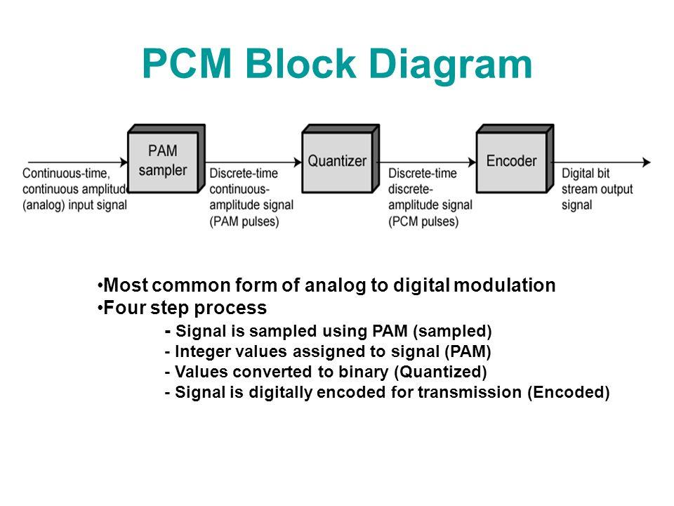 pulse code modulation block diagram  the wiring diagram, block diagram