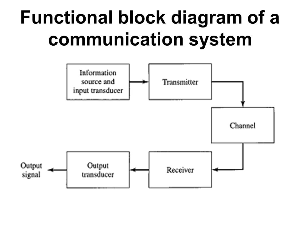 block diagram of communication system with detailed explanation, Block diagram