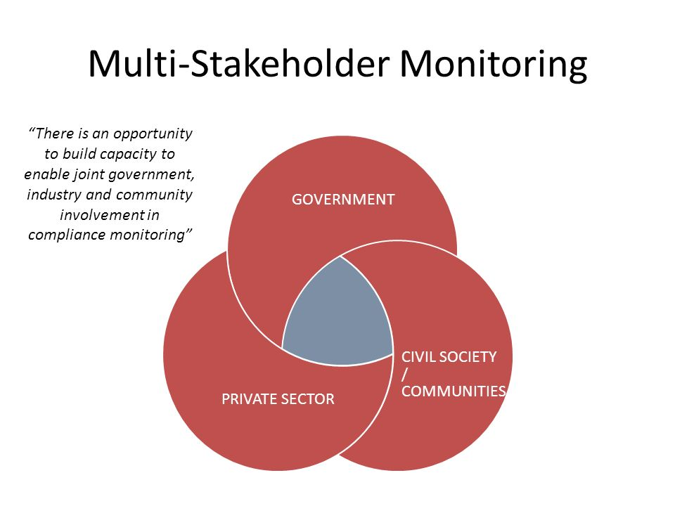 Multi-Stakeholder Monitoring GOVERNMENT PRIVATE SECTOR CIVIL SOCIETY / COMMUNITIES There is an opportunity to build capacity to enable joint government, industry and community involvement in compliance monitoring
