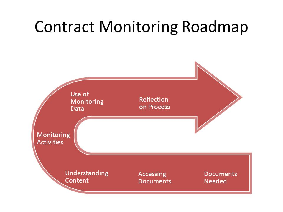 Contract Monitoring Roadmap Documents Needed Accessing Documents Understanding Content Reflection on Process Use of Monitoring Data Monitoring Activities