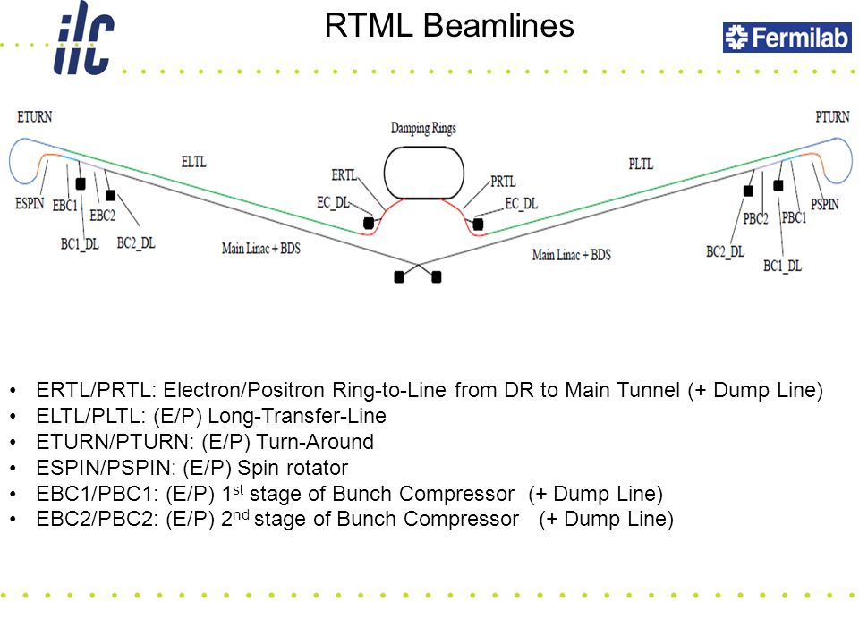 RTML Beamlines ERTL/PRTL: Electron/Positron Ring-to-Line from DR to Main Tunnel (+ Dump Line) ELTL/PLTL: (E/P) Long-Transfer-Line ETURN/PTURN: (E/P) Turn-Around ESPIN/PSPIN: (E/P) Spin rotator EBC1/PBC1: (E/P) 1 st stage of Bunch Compressor (+ Dump Line) EBC2/PBC2: (E/P) 2 nd stage of Bunch Compressor (+ Dump Line)
