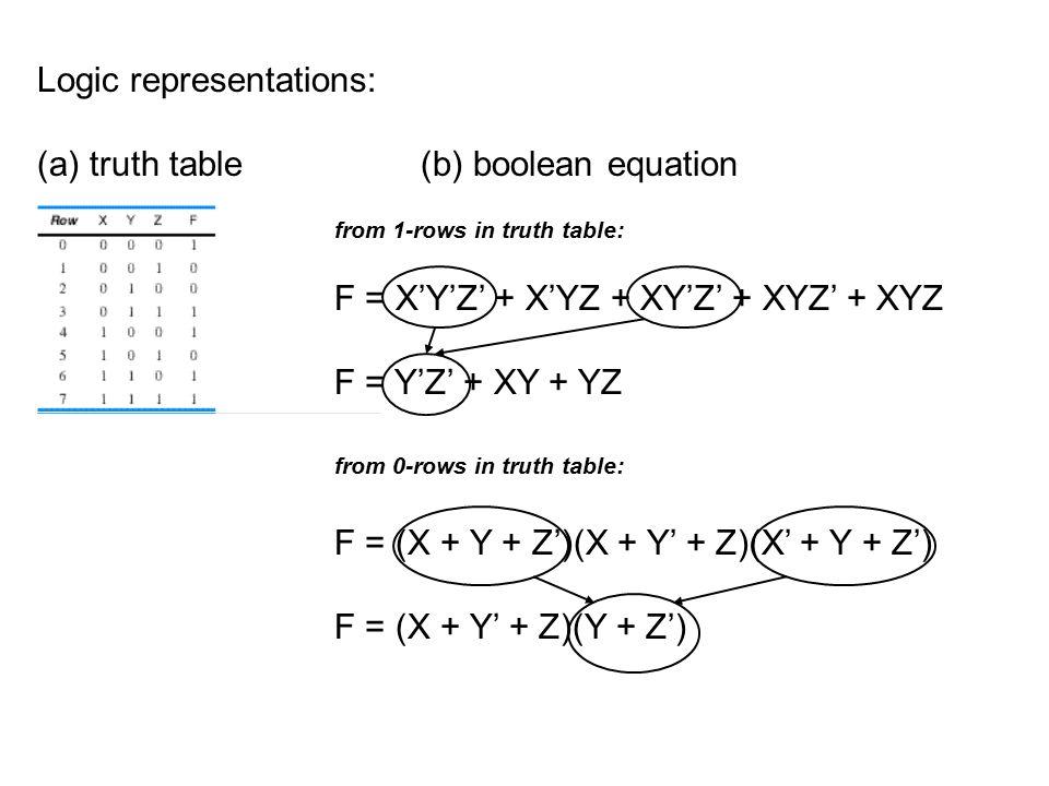 Logic representations: (a) truth table (b) boolean equation F = X'Y'Z' + X'YZ + XY'Z' + XYZ' + XYZ F = Y'Z' + XY + YZ from 1-rows in truth table: F = (X + Y + Z')(X + Y' + Z)(X' + Y + Z') F = (X + Y' + Z)(Y + Z') from 0-rows in truth table: