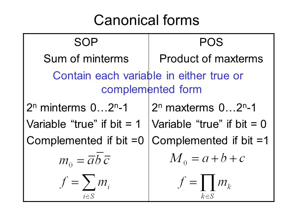 Canonical forms Contain each variable in either true or complemented form SOP Sum of minterms 2 n minterms 0…2 n -1 Variable true if bit = 1 Complemented if bit =0 POS Product of maxterms 2 n maxterms 0…2 n -1 Variable true if bit = 0 Complemented if bit =1