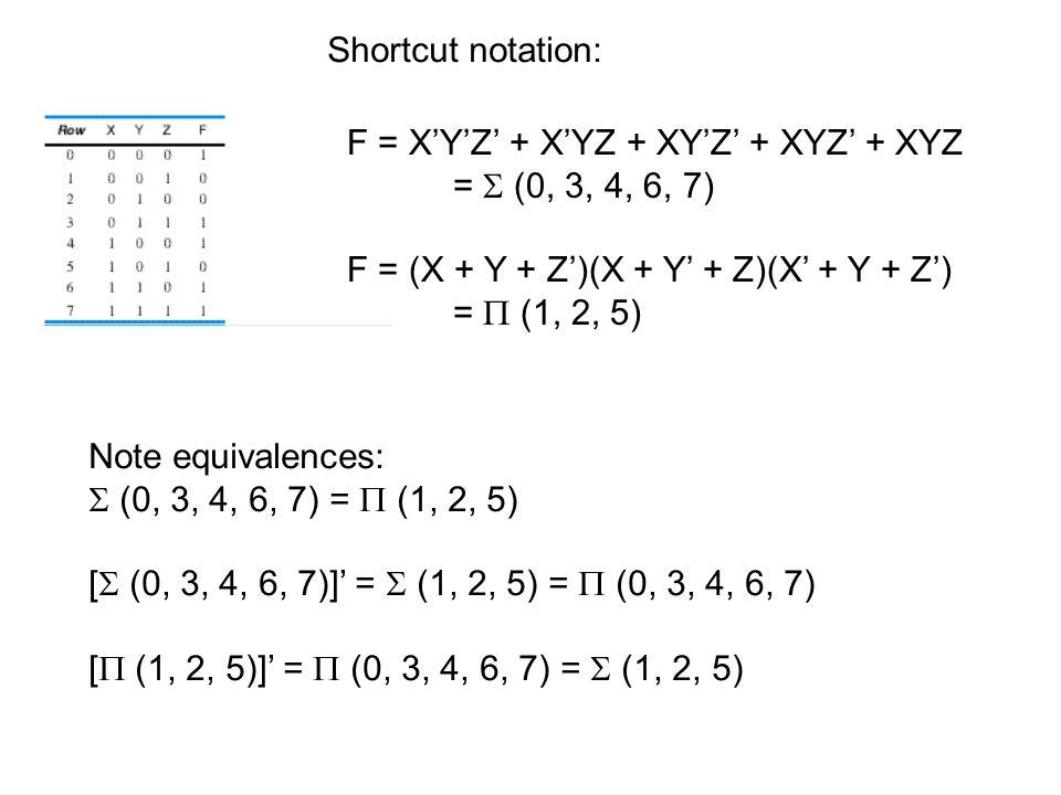 F = X'Y'Z' + X'YZ + XY'Z' + XYZ' + XYZ =  (0, 3, 4, 6, 7) F = (X + Y + Z')(X + Y' + Z)(X' + Y + Z') =  (1, 2, 5) Shortcut notation: Note equivalences:  (0, 3, 4, 6, 7) =  (1, 2, 5) [  (0, 3, 4, 6, 7)]' =  (1, 2, 5) =  (0, 3, 4, 6, 7) [  (1, 2, 5)]' =  (0, 3, 4, 6, 7) =  (1, 2, 5)