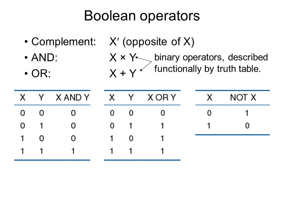 Boolean operators Complement:X (opposite of X) AND:X × Y OR:X + Y binary operators, described functionally by truth table.