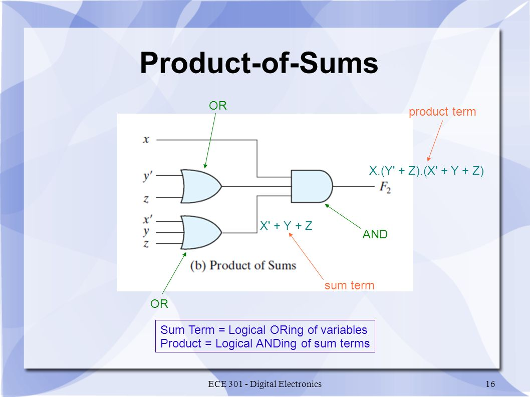 ECE 301 - Digital Electronics16 Product-of-Sums OR AND X + Y + Z X.(Y + Z).(X + Y + Z) product term sum term Sum Term = Logical ORing of variables Product = Logical ANDing of sum terms