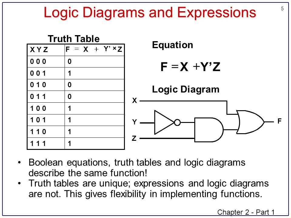 5 Chapter 2 - Part 1 5 Logic Diagrams and Expressions Boolean equations, truth tables and logic diagrams describe the same function.