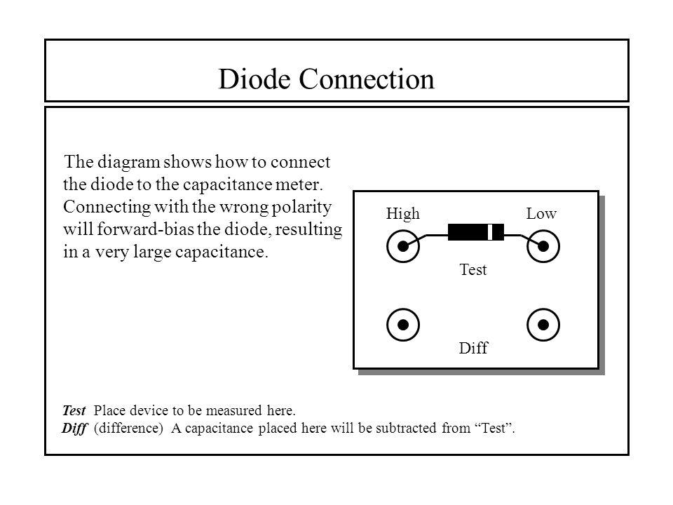 CV Measurements Diode junction capacitance C j =  A/w Depletion ...
