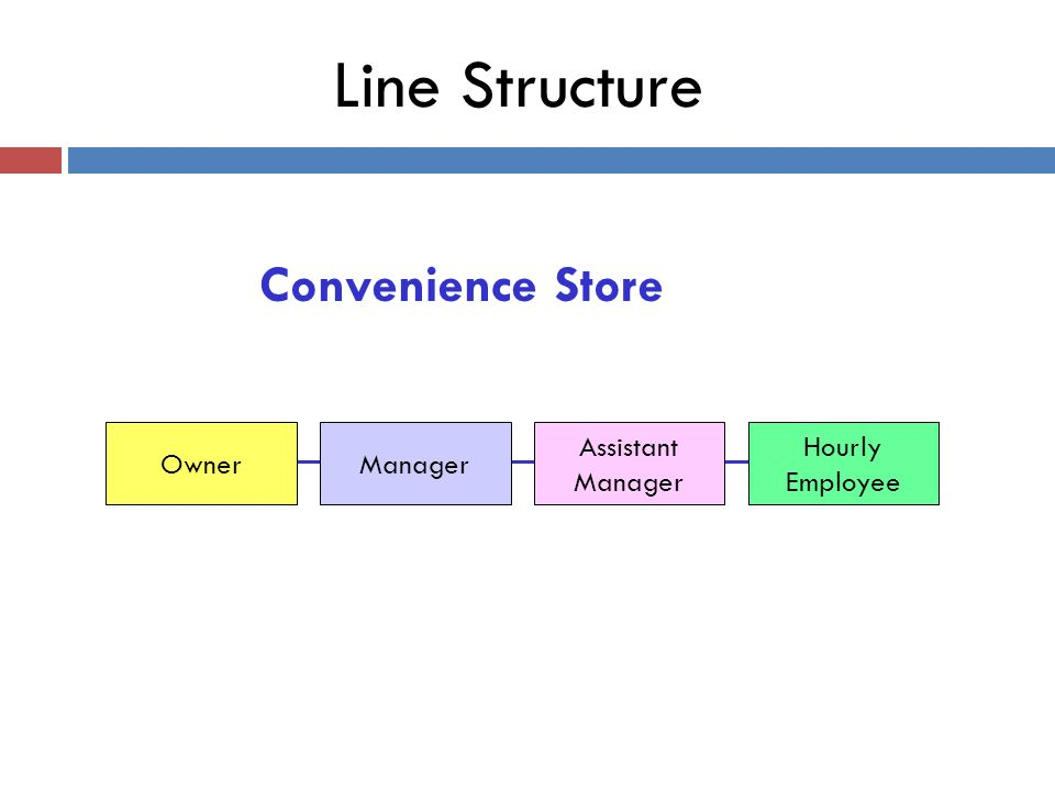 Line Structure OwnerManager Assistant Manager Hourly Employee Convenience Store