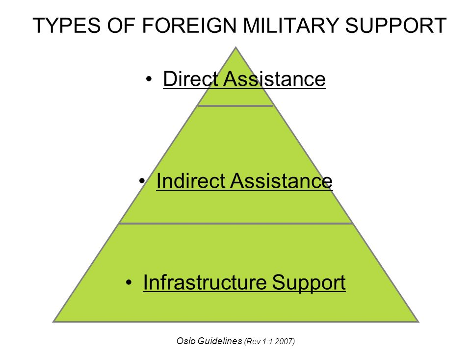 TYPES OF FOREIGN MILITARY SUPPORT Direct Assistance Indirect Assistance Infrastructure Support Oslo Guidelines (Rev )