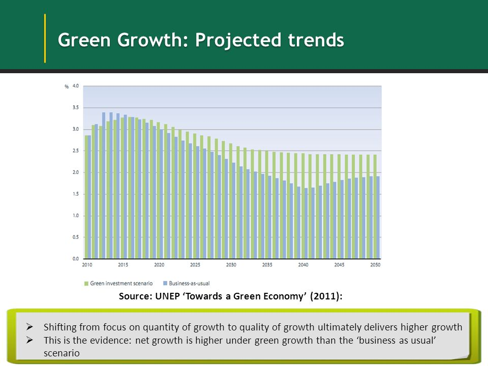Low carbon green growth roadmap for asia and the pacific ppt 21 green malvernweather Image collections