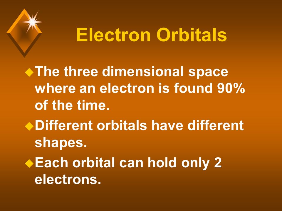 Electron Orbitals u The three dimensional space where an electron is found 90% of the time.