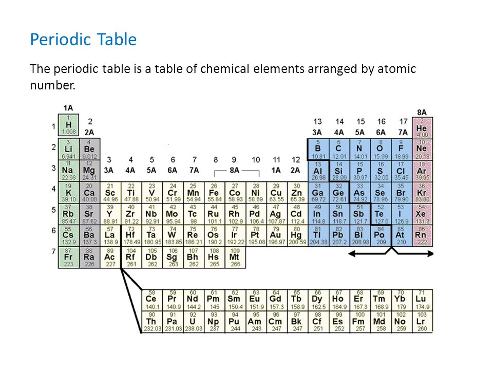 Periodic table middle school science insight 360 is einstructions 3 the periodic table is a table of chemical elements arranged by atomic number periodic table urtaz Image collections
