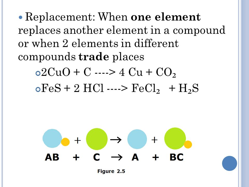 Replacement: When one element replaces another element in a compound or when 2 elements in different compounds trade places 2CuO + C ----> 4 Cu + CO ₂ FeS + 2 HCl ----> FeCl ₂ + H ₂ S