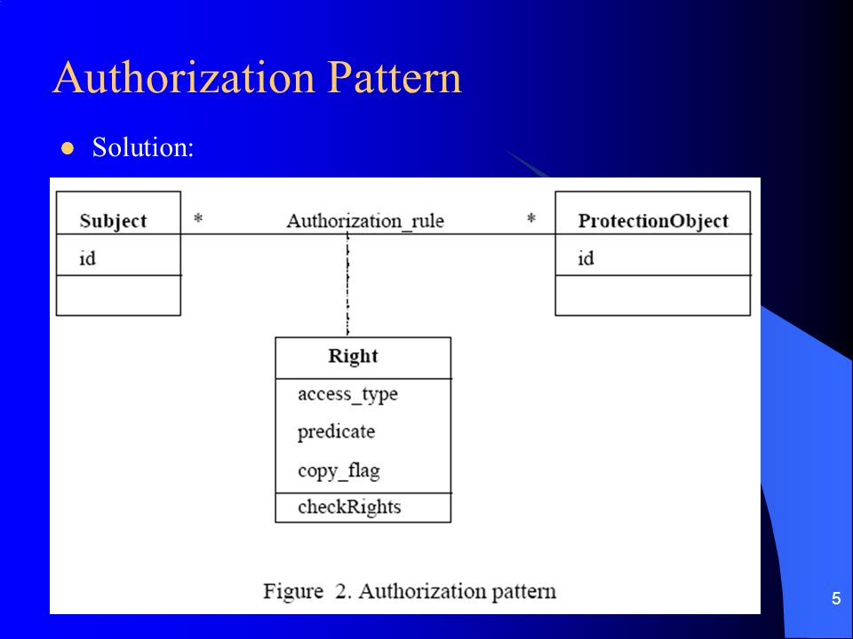 5 Authorization Pattern Solution: