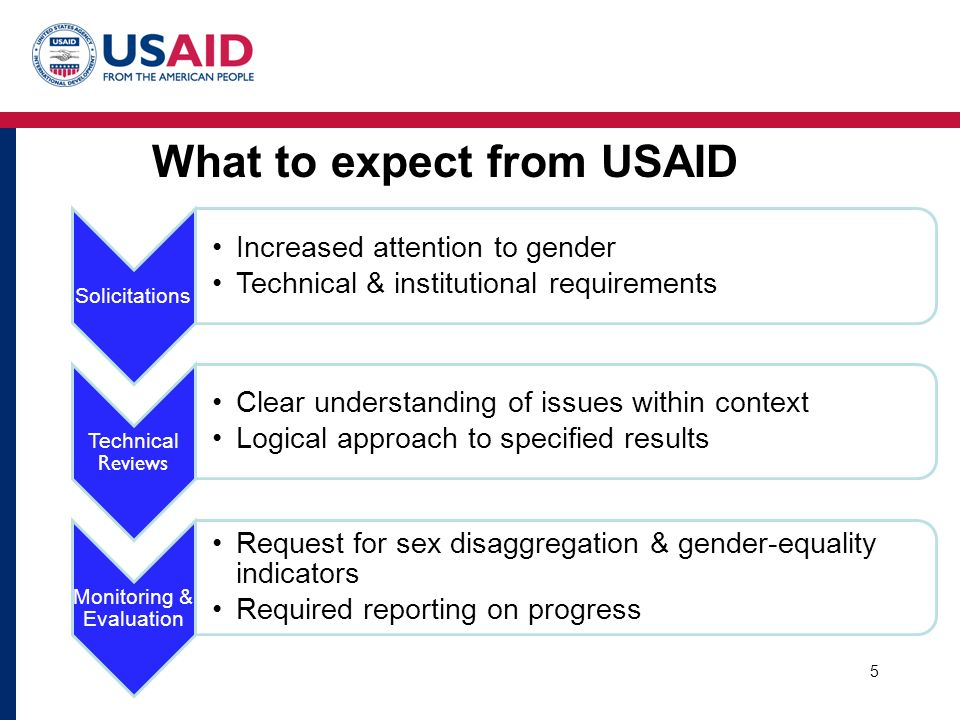 What to expect from USAID 5 Solicitations Increased attention to gender Technical & institutional requirements Technical Reviews Clear understanding of issues within context Logical approach to specified results Monitoring & Evaluation Request for sex disaggregation & gender-equality indicators Required reporting on progress