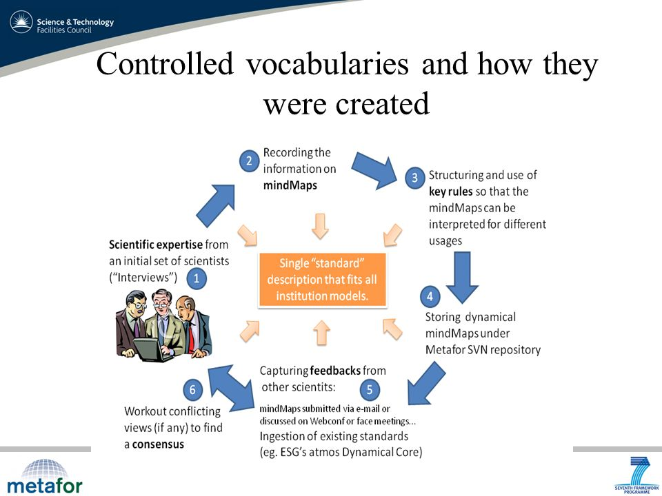 Controlled vocabularies and how they were created
