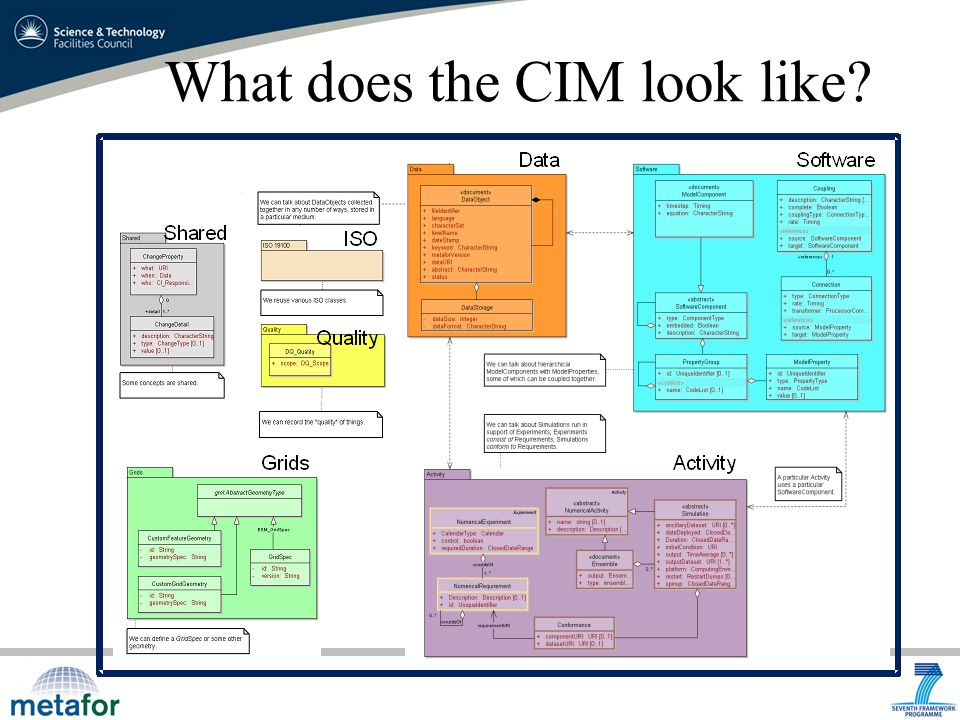 What does the CIM look like