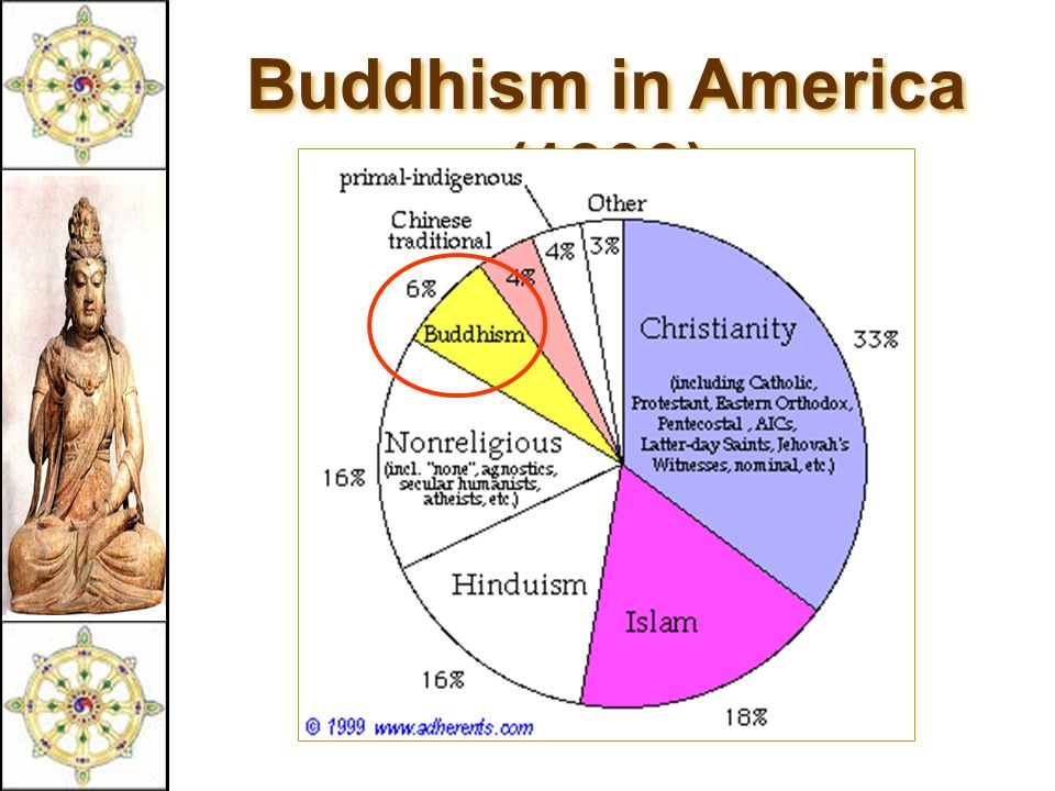 Buddhism in America (1999)