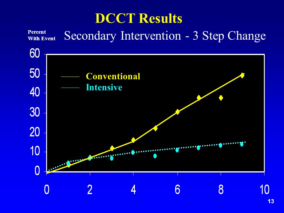 13 Secondary Intervention - 3 Step Change Years Percent With Event DCCT Results Conventional Intensive