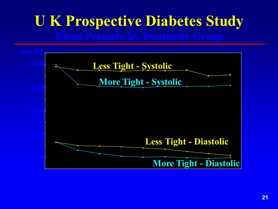 21 U K Prospective Diabetes Study Blood Pressure by Treatment Group mm Hg Years Less Tight - Systolic More Tight - Systolic Less Tight - Diastolic More Tight - Diastolic