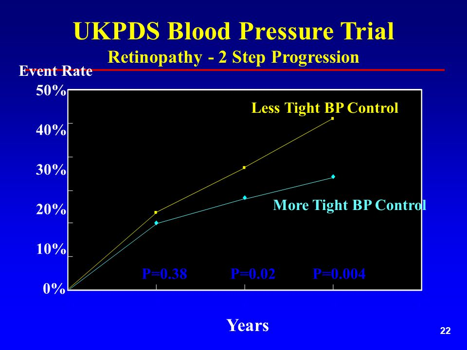 22 Retinopathy - 2 Step Progression 10% 30% 40% 20% Years Less Tight BP Control More Tight BP Control 50% 0% Event Rate UKPDS Blood Pressure Trial P=0.38P=0.02P=0.004