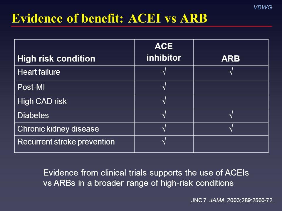 Ace Inhibitors And Viagra