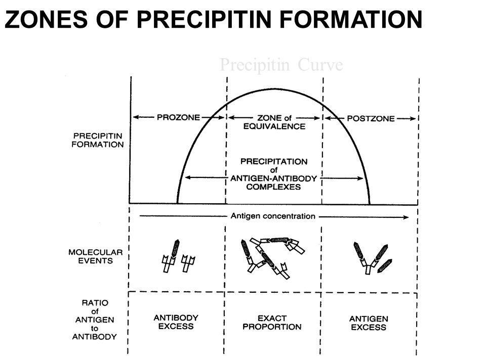 Преципитин
